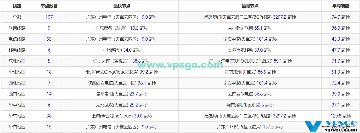 景文互联香港CN2全国Ping延迟