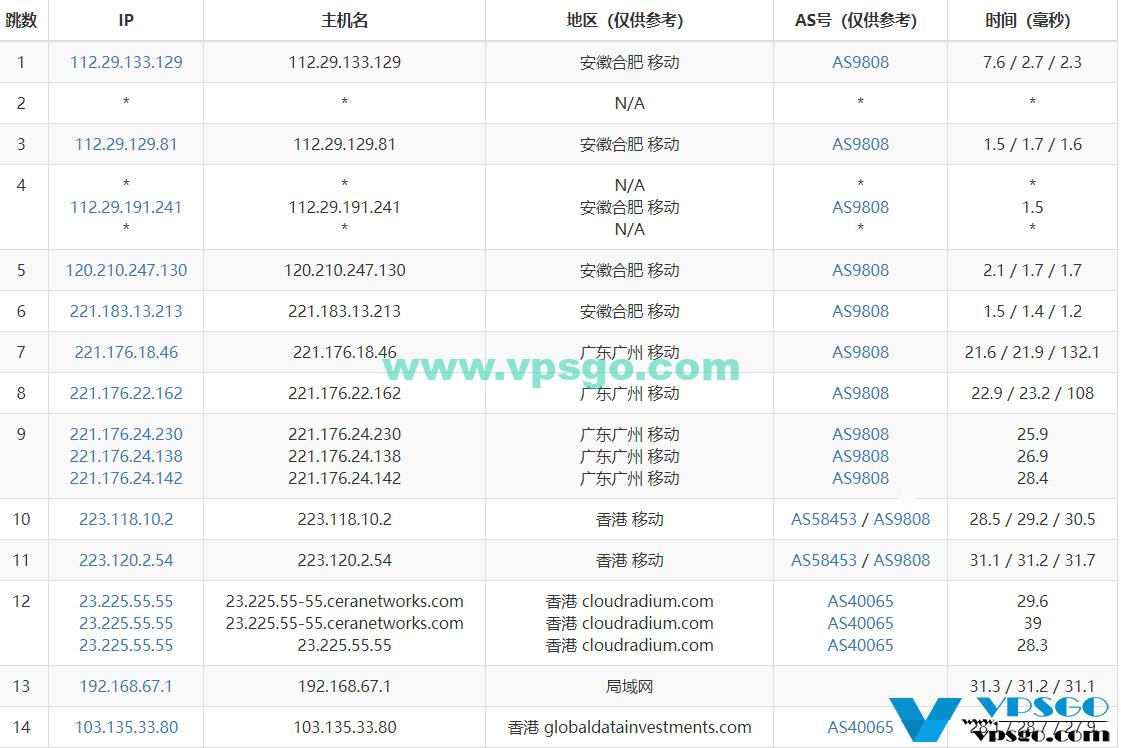 WikiHost 香港Cera KVM VPS路由路径
