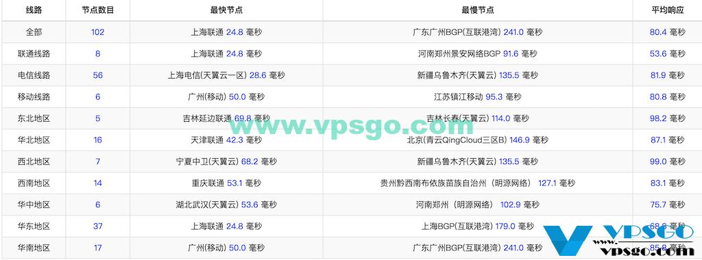 WikiHost韩国CN2延迟