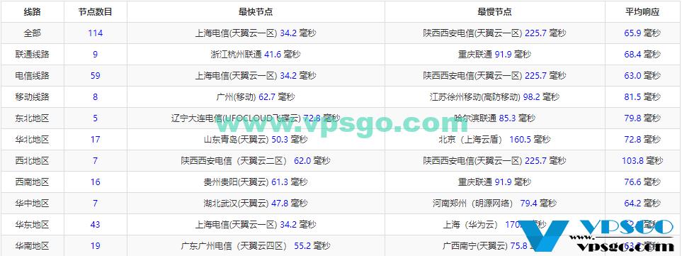 WikiHost日本CN2全国延迟