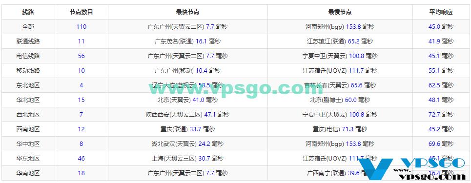 WikiHost香港CN2虚拟主机Ping延迟