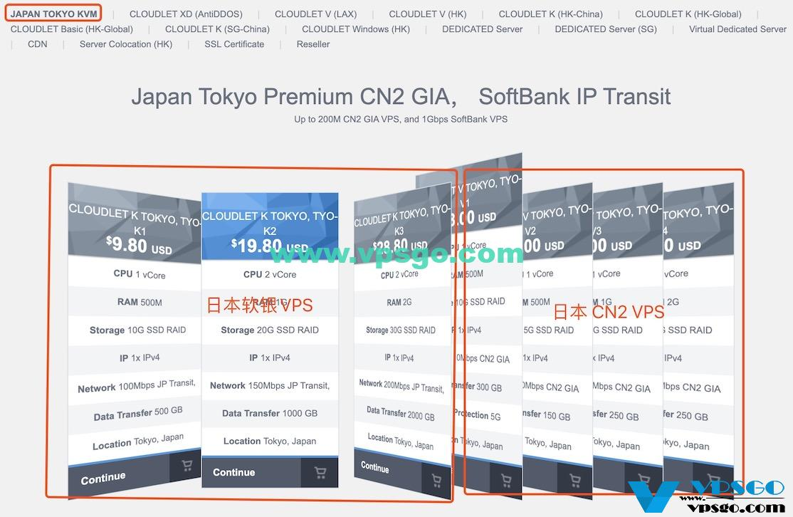 GigsGigsCloud日本VPS