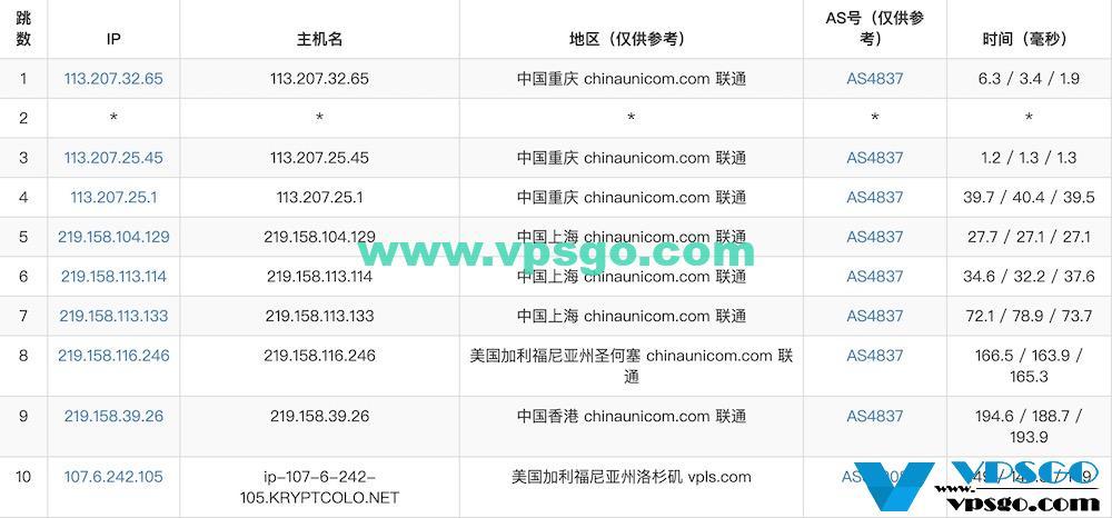 iON Cloud CN2 GIA路由测试