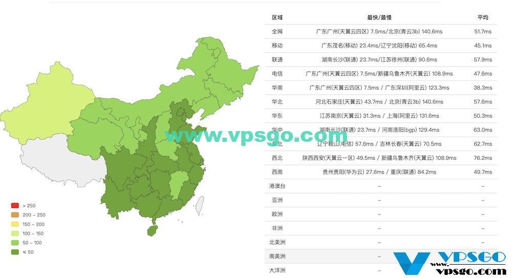 腾讯云香港延迟测试