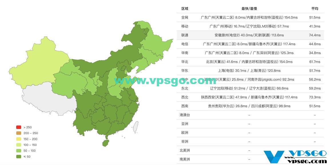 腾讯云轻量应用服务器香港机房延迟测试