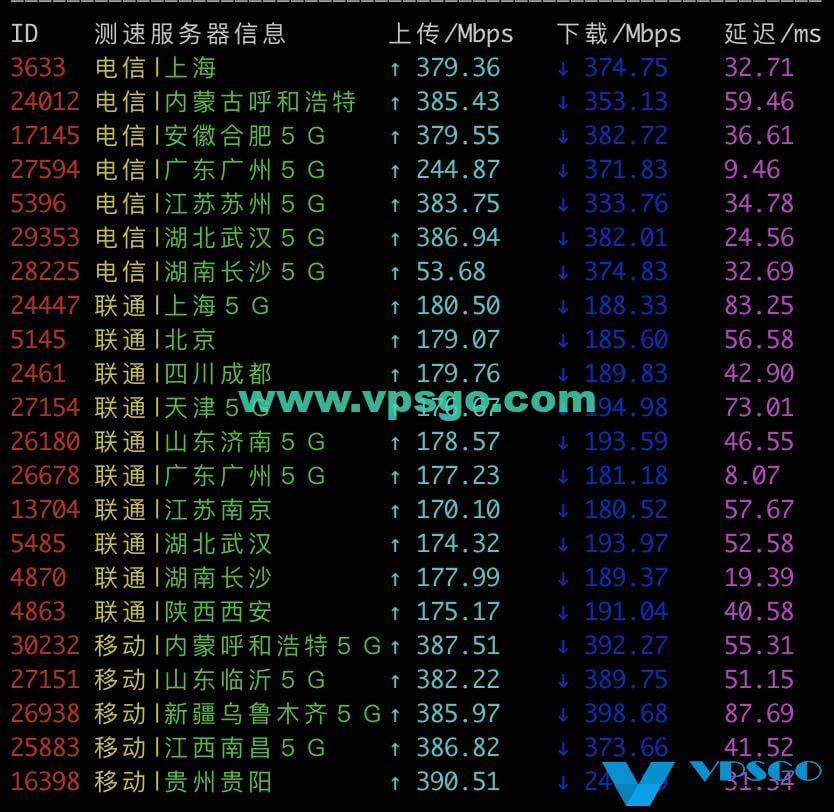 香港CN2速度测试