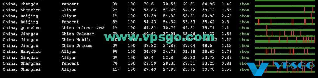 WikiHost韩国BGP KVM VPS丢包测试