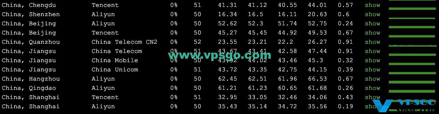 GigsGigsCloud香港CN2 GIA VPS丢包测试