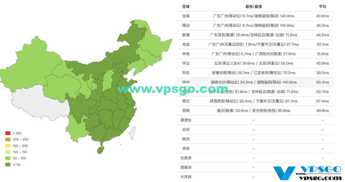 GigsGigsCloud香港CN2 GIA VPS延迟测试