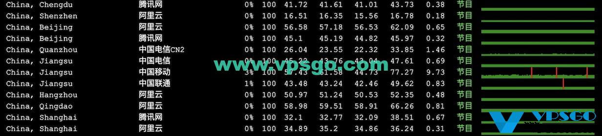 GigsGigsCloud香港丢包率测试