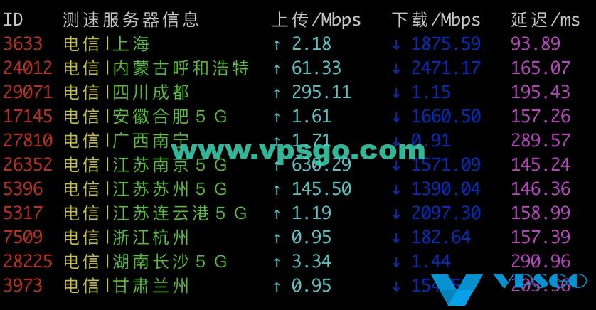 Vultr日本电信测速