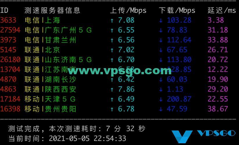 腾讯云轻量上海机房速度测试
